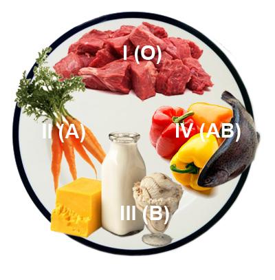 Правильне харчування для людей з різною групою крові.